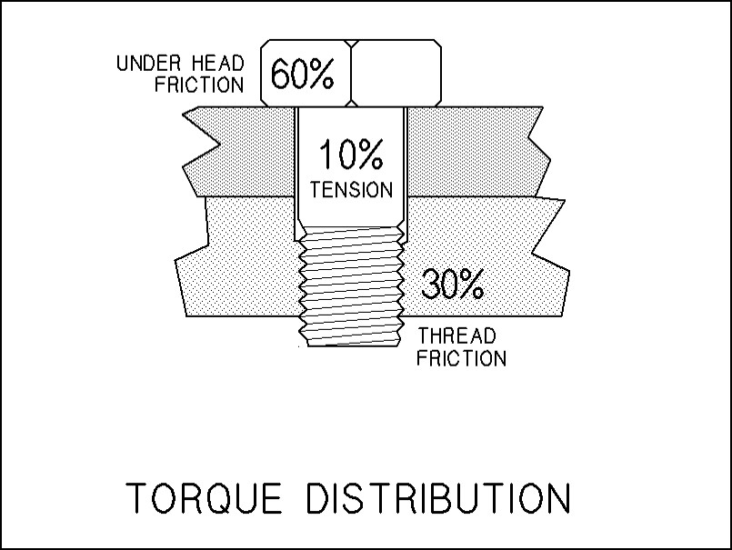 Torque illustration